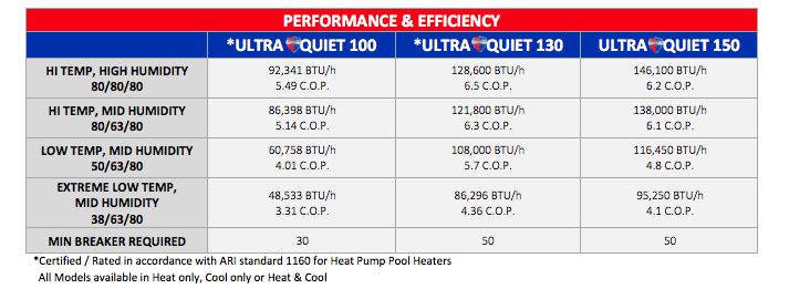 us-air-water-products-pool-heat-pumps-performance