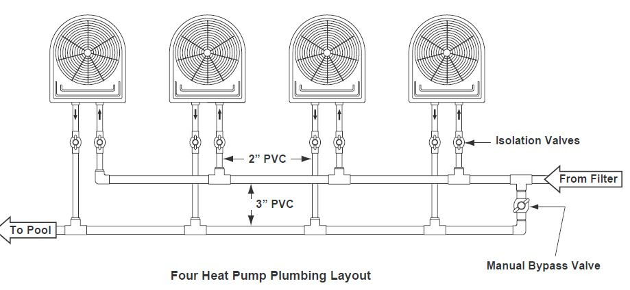 Multiple pool heat pump installation layout
